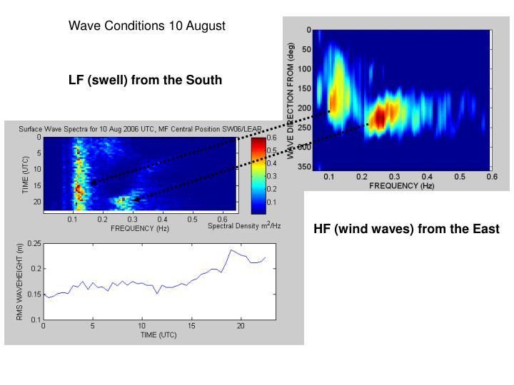 Wave Conditions 10 August