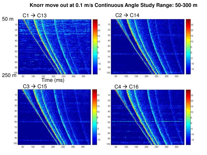 Knorr move out at 0.1 m/s Continuous Angle Study Range: 50-300 m