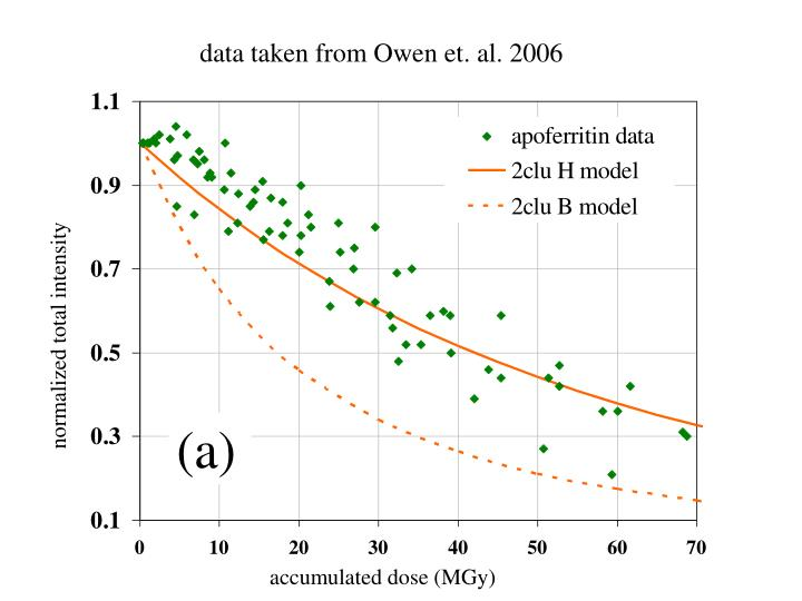 Data taken from Owen et. al. 2006