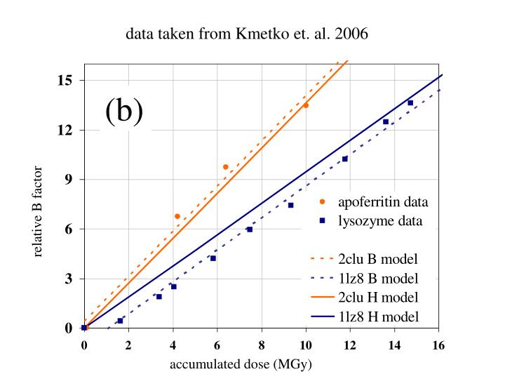 data taken from Kmetko et. al. 2006