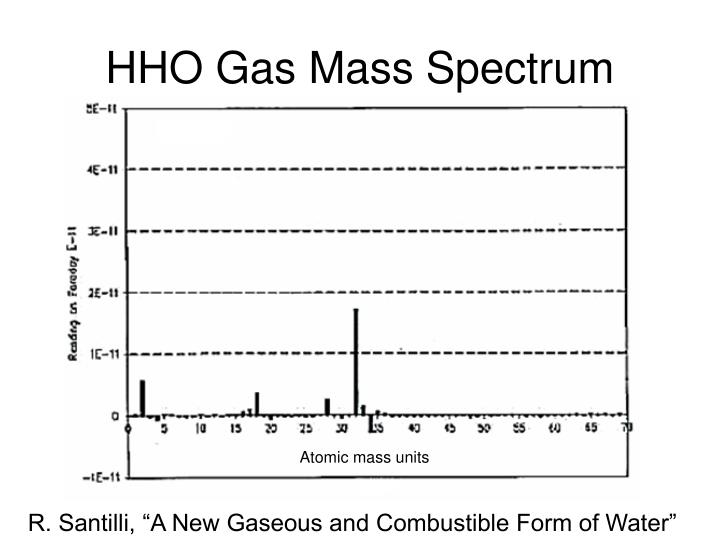 HHO Gas Mass Spectrum