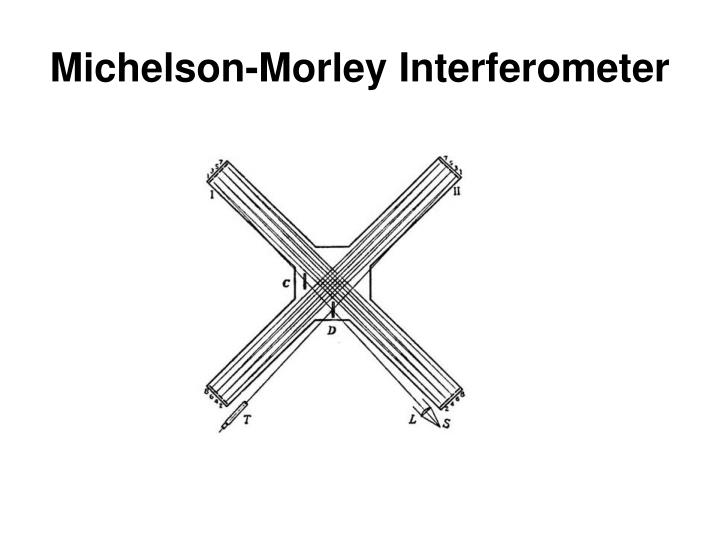 Michelson-Morley Interferometer