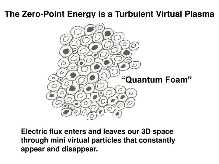 The Zero-Point Energy is a Turbulent Virtual Plasma