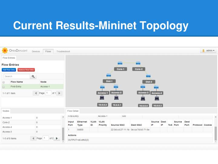 Current Results-Mininet Topology