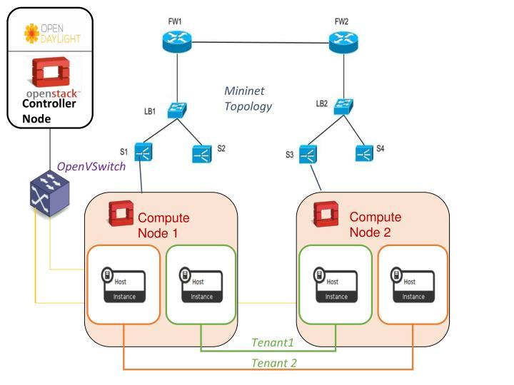 Mininet Topology