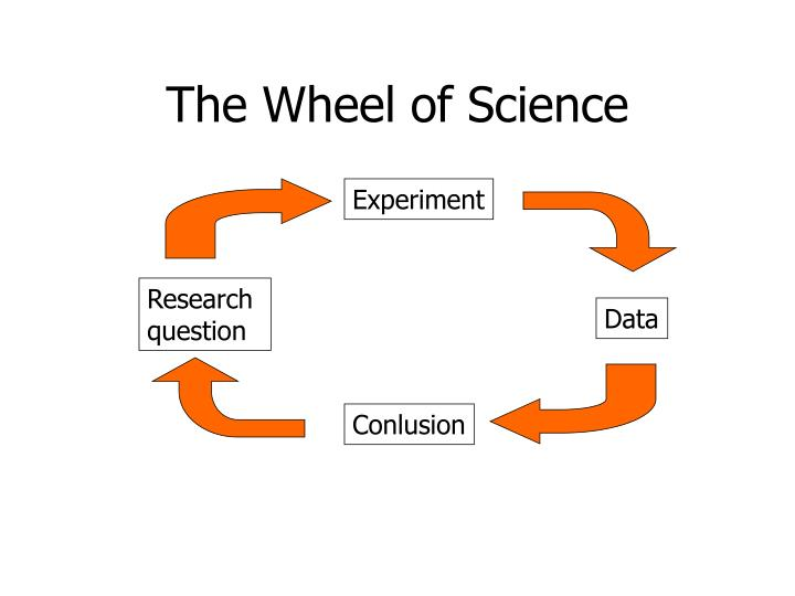 The Wheel of Science