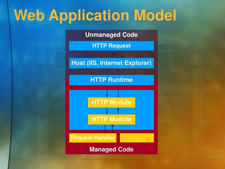 Web Application Model
