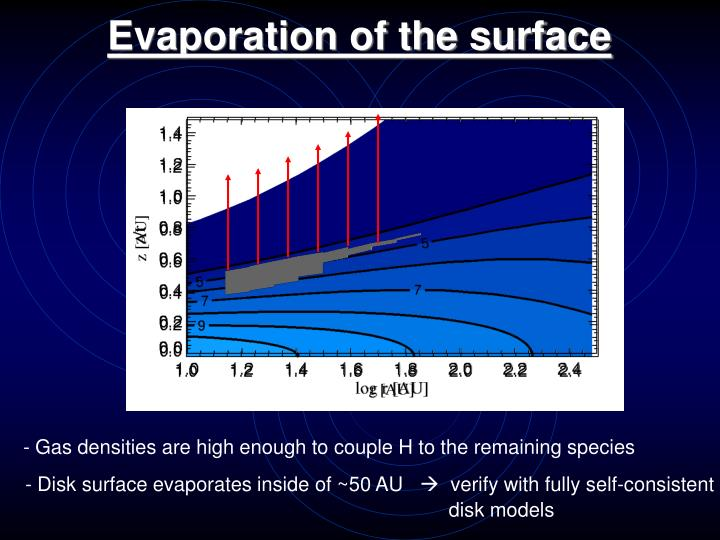 Evaporation of the surface