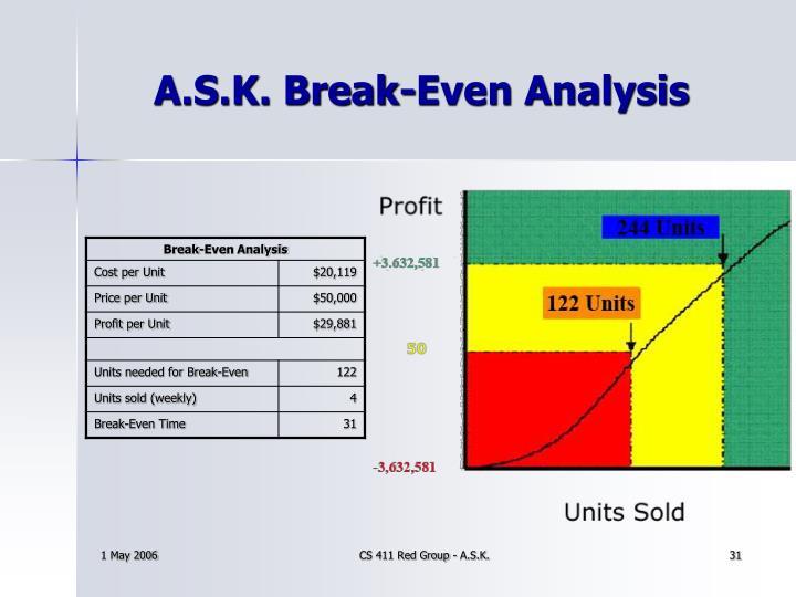 A.S.K. Break-Even Analysis