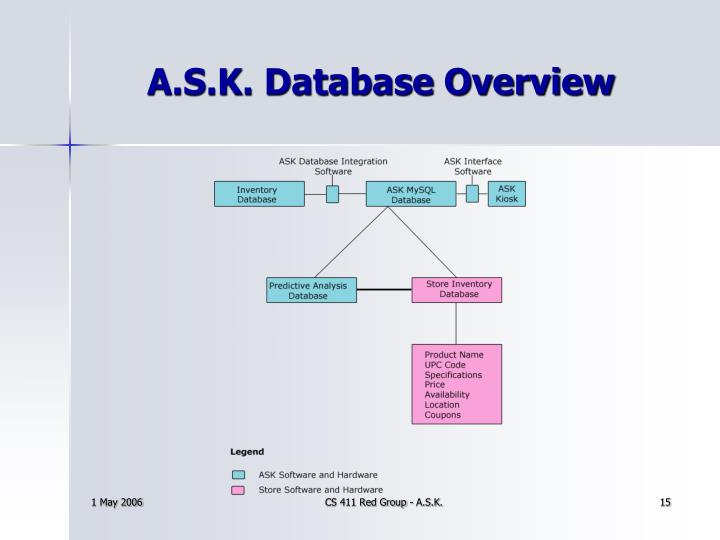 A.S.K. Database Overview