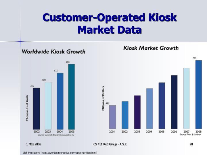 Customer-Operated Kiosk Market Data