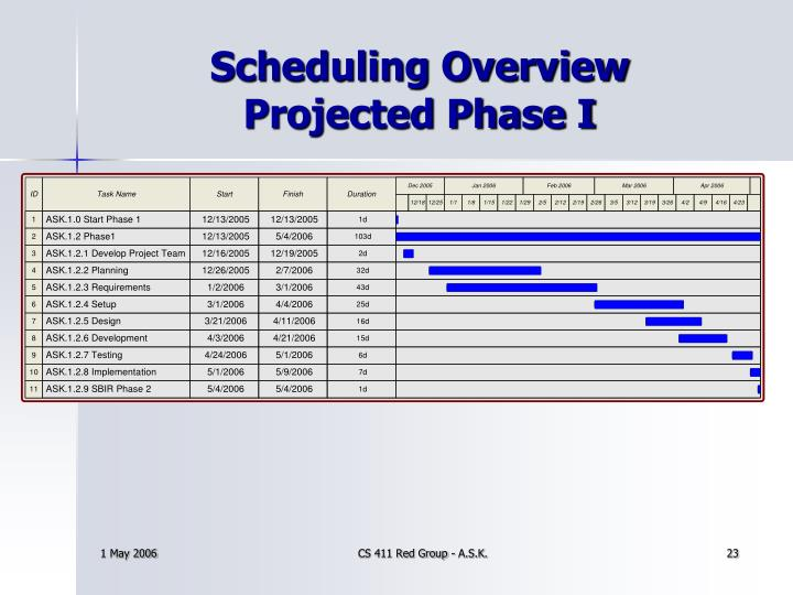 Scheduling Overview