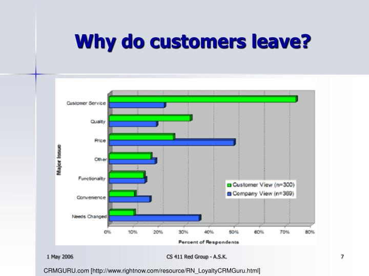 Why do customers leave?