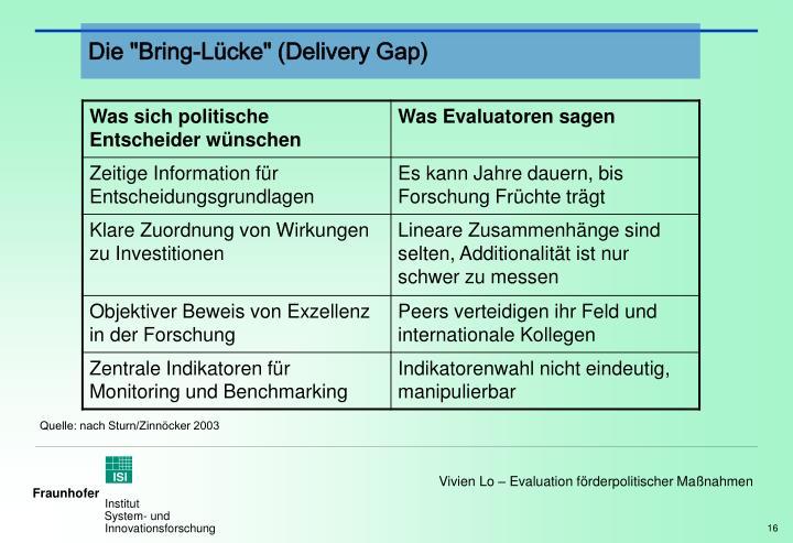 """Die """"Bring-Lücke"""" (Delivery Gap)"""