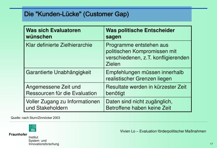 "Die ""Kunden-Lücke"" (Customer Gap)"