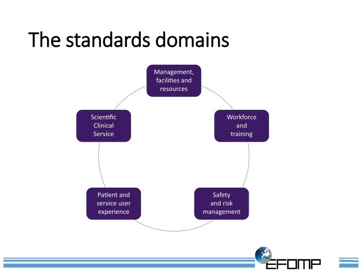 The standards domains