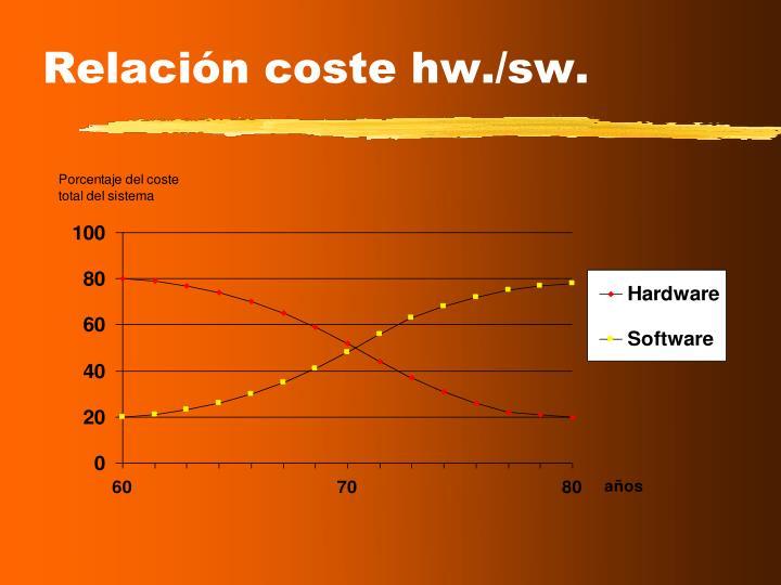 Relación coste hw./sw.