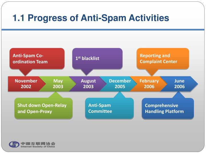 1 1 progress of anti spam activities