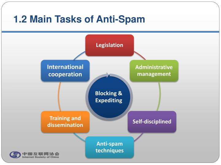 1.2 Main Tasks of Anti-Spam