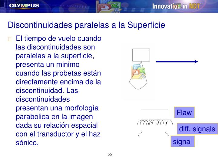 Discontinuidades paralelas a la Superficie