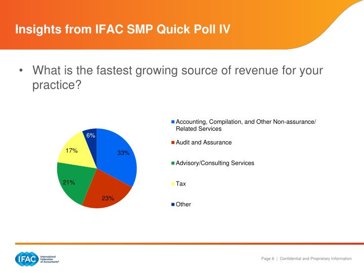 Insights from IFAC SMP Quick Poll IV
