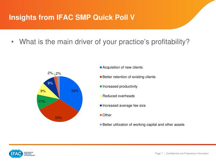 Insights from IFAC SMP Quick Poll V