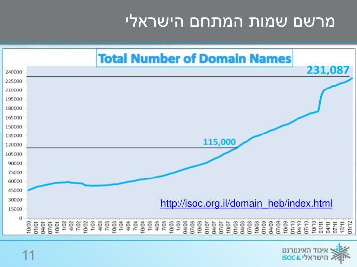 מרשם שמות המתחם הישראלי