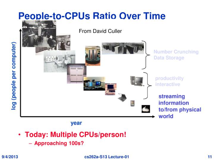 People-to-CPUs Ratio Over Time