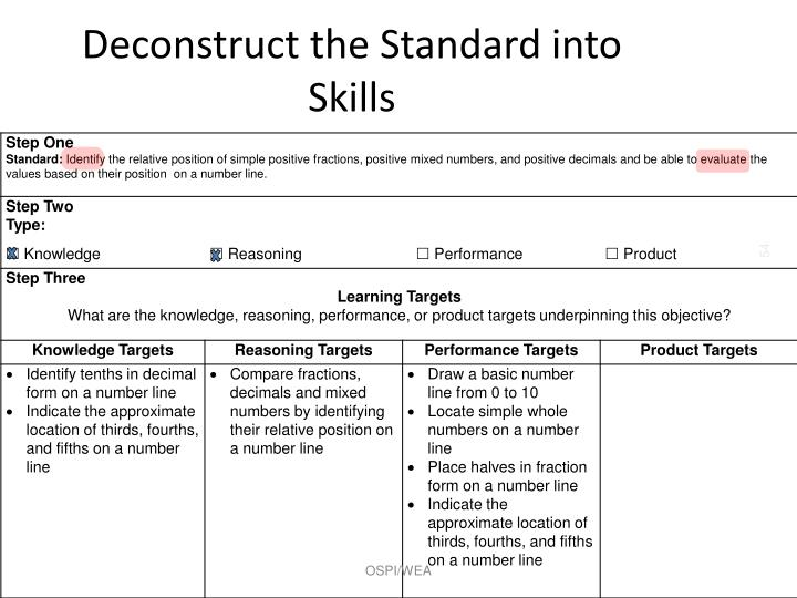 Deconstruct the Standard into Skills