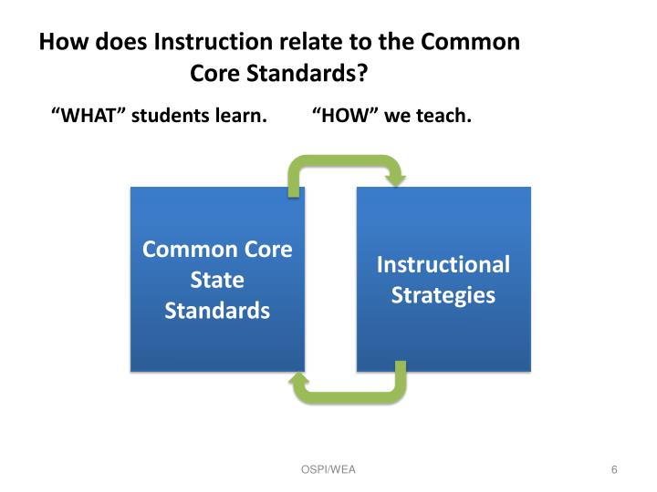 How does Instruction relate to the Common Core Standards?