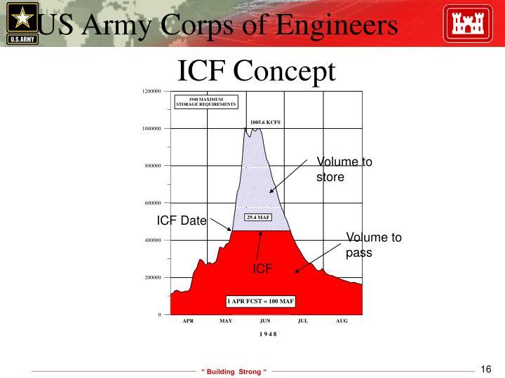 ICF Concept
