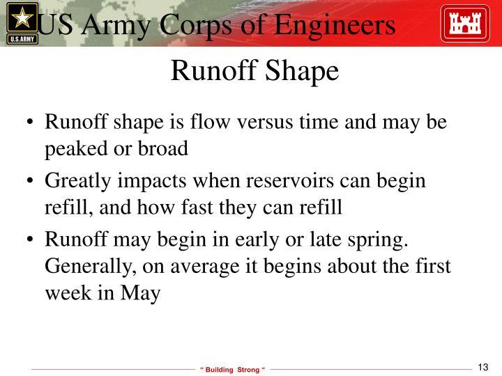 Runoff Shape