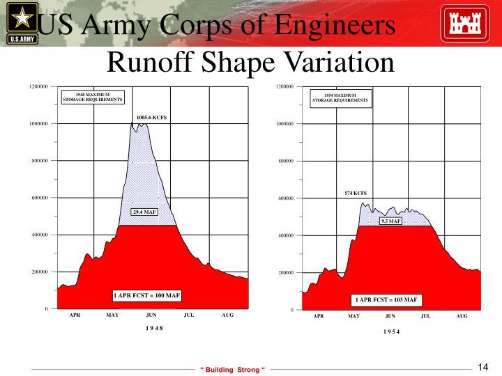 Runoff Shape Variation