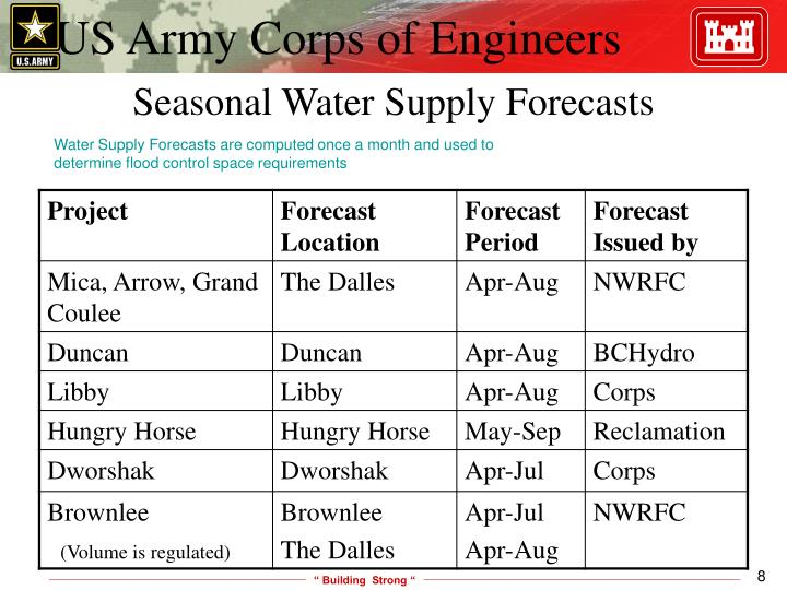 Seasonal Water Supply Forecasts