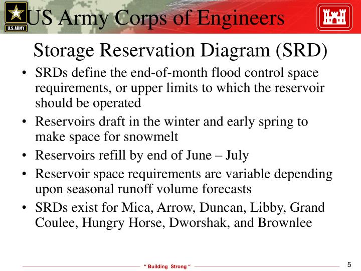 Storage Reservation Diagram (SRD)