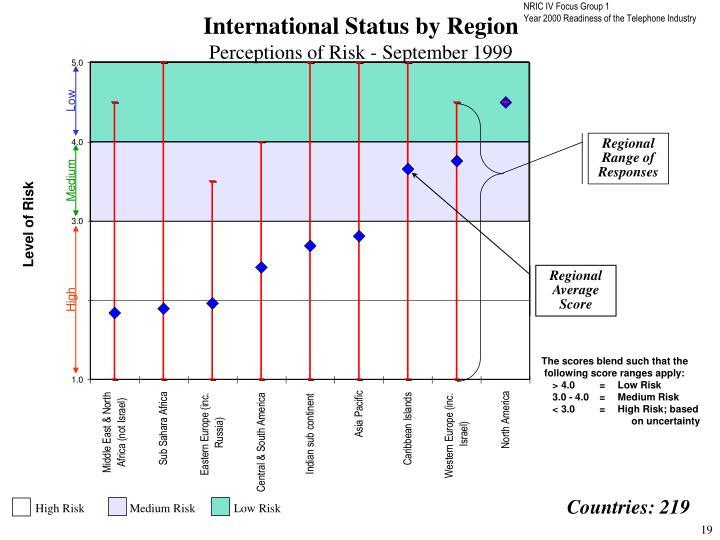International Status by Region