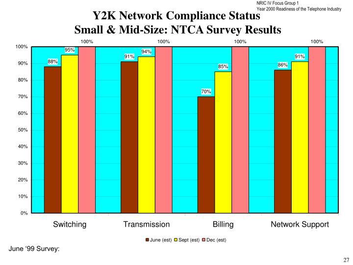 Y2K Network Compliance Status