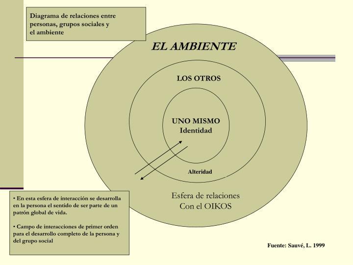 Diagrama de relaciones entre