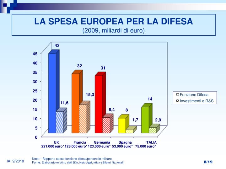 LA SPESA EUROPEA PER LA DIFESA