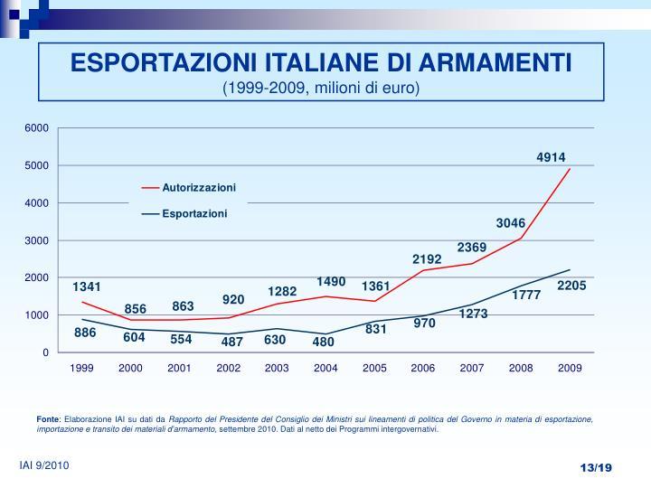 ESPORTAZIONI ITALIANE DI ARMAMENTI
