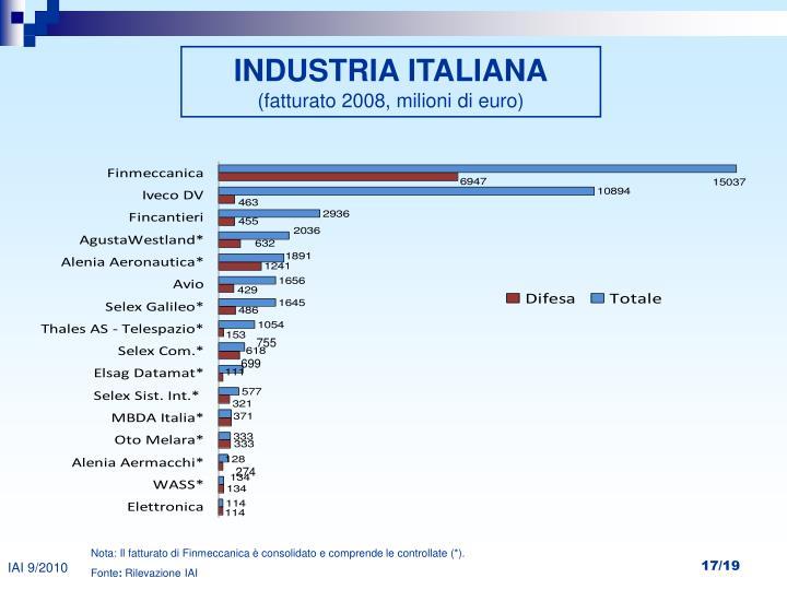 INDUSTRIA ITALIANA