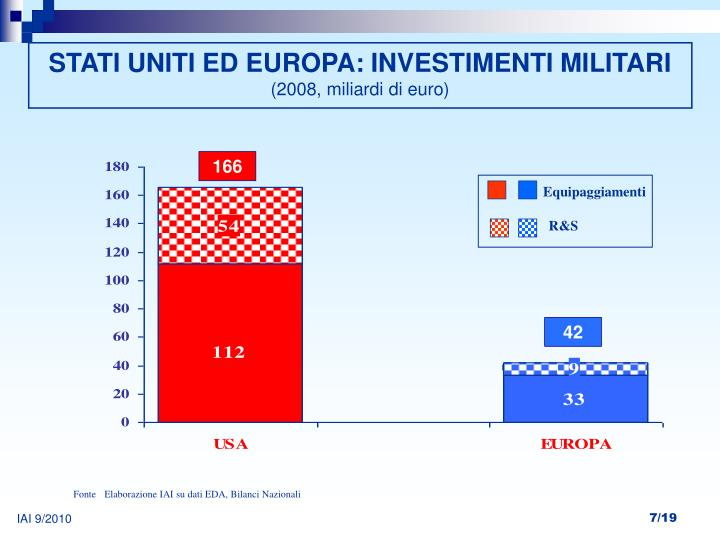 STATI UNITI ED EUROPA: INVESTIMENTI MILITARI