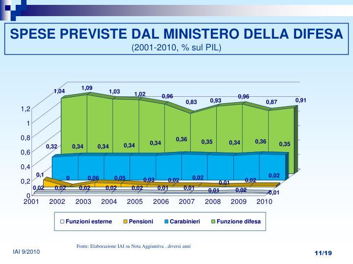 SPESE PREVISTE DAL MINISTERO DELLA DIFESA