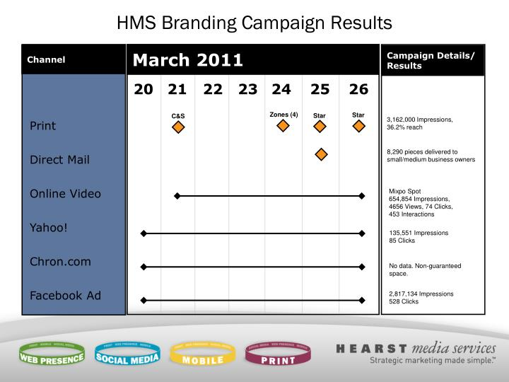 HMS Branding Campaign Results