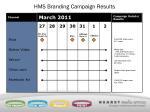 hms branding campaign results1