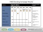 hms branding campaign results3