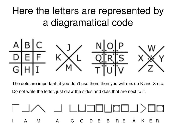 Here the letters are represented by a diagramatical code