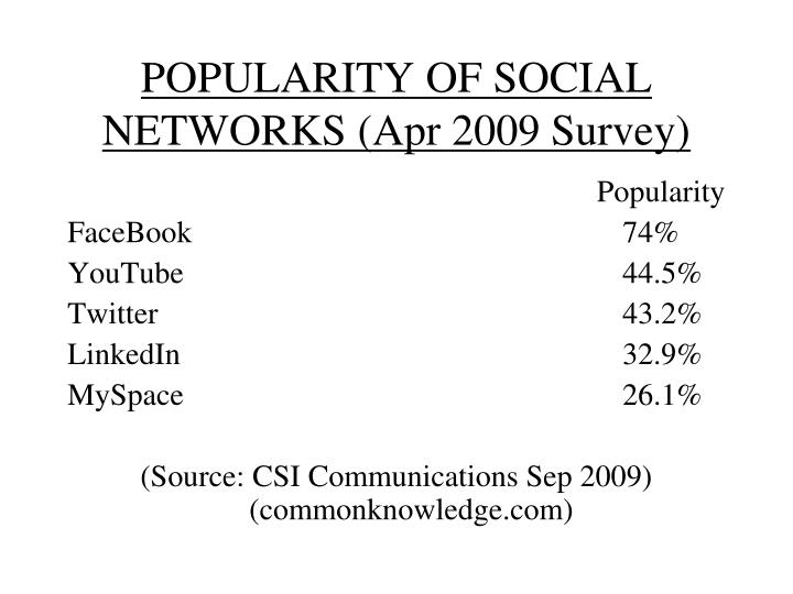 POPULARITY OF SOCIAL NETWORKS (Apr 2009 Survey)