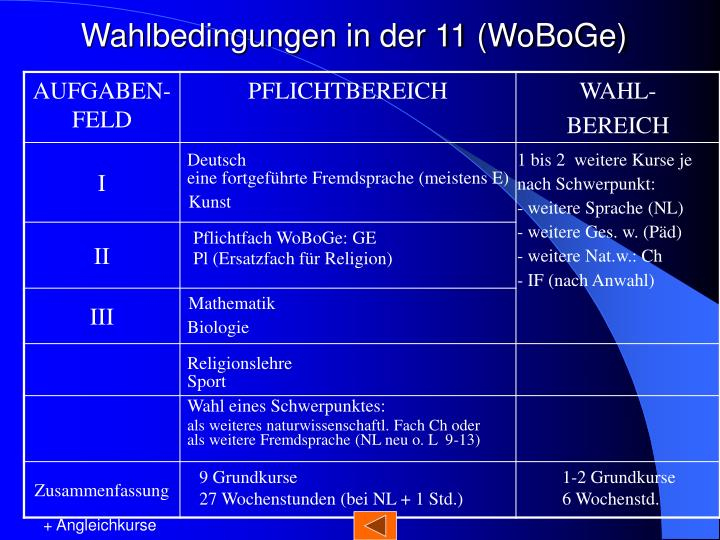 Wahlbedingungen in der 11 (WoBoGe)