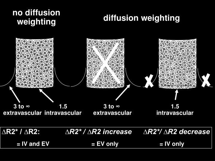 no diffusion